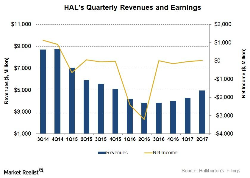 uploads///Revenues and earnings