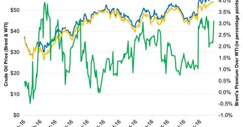 uploads///Brent Crudes Premium to WTI Expanded in December