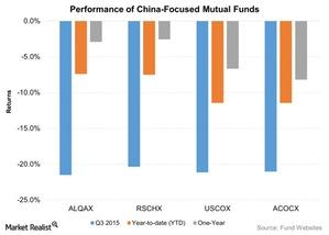uploads///Performance of China Focused Mutual Funds