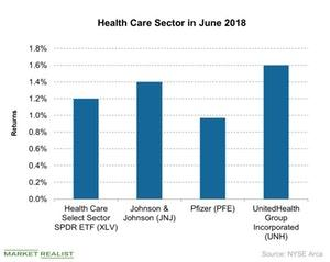 uploads///Health Care Sector in June