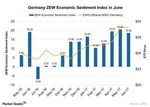 uploads/2017/06/Germany-ZEW-Economic-Sentiment-Index-in-June-2017-06-29-1.jpg