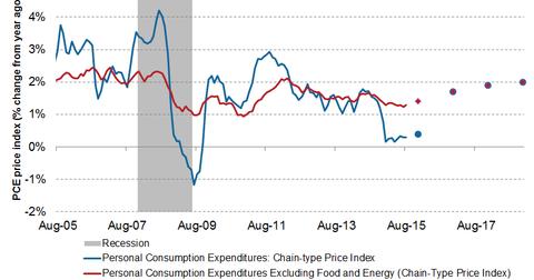 uploads/2015/09/inflation.png