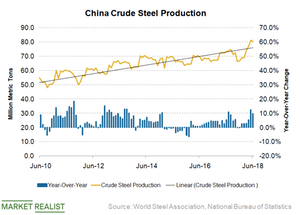 uploads/2018/07/China-steel-production-1.png