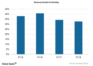 uploads/2018/05/WDAY_Revenue-growth-1-1.png