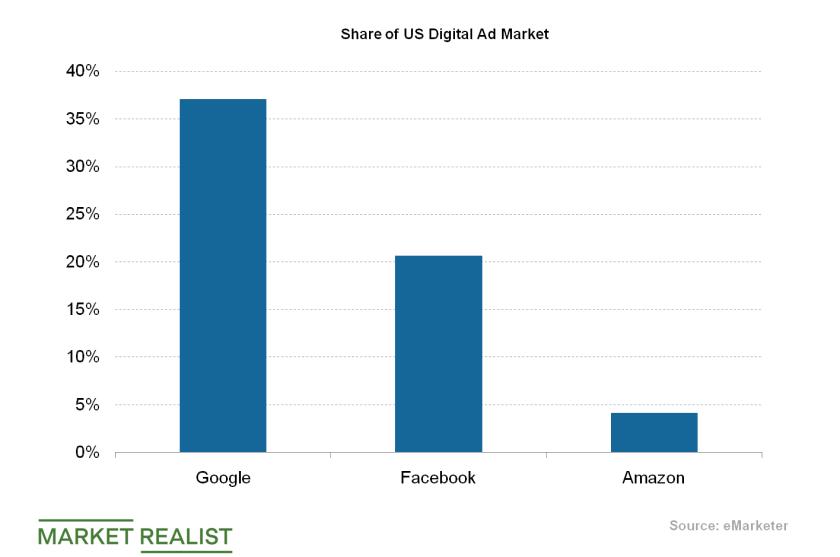 uploads///US Digital Market Shares