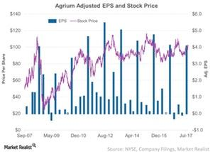 uploads/2017/09/Agrium-Adjusted-EPS-and-Stock-Price-2017-09-13-1-1.jpg