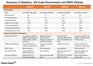 uploads///crude oil market crashes statistices