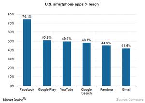 uploads///Smartphone US app reach