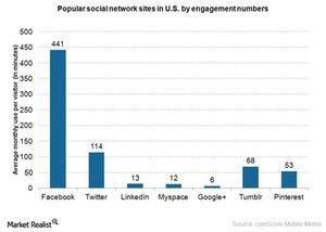 uploads///Internet social sites ranked by engagement numbers