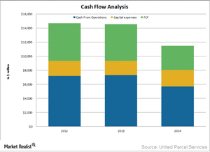 uploads///UPS cash flow analysis