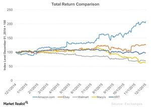 uploads/2015/12/Total-Return-Comparison-2015-12-021.jpg