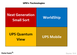 uploads///UPS Technologies