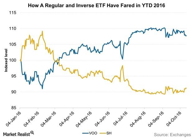 uploads///How A Regular and Inverse ETF Have Fared in YTD