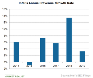 uploads/2018/12/B4_Semiconductors_INTC-annual-rev-growth-rate-2019-1.png