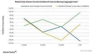 uploads///Unrestricted Bond Fund