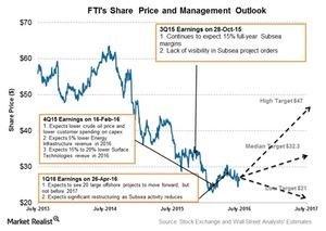 uploads/2016/07/Share-price-and-Projection-1.jpg