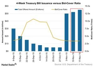 uploads/2015/11/4-Week-Treasury-Bill-Issuance-versus-Bid-Cover-Ratio-2015-11-211.jpg