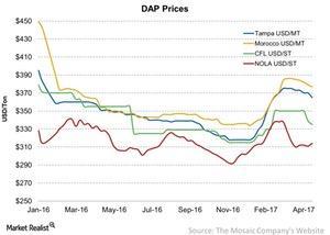 uploads/2017/04/DAP-Prices-2017-04-24-1.jpg