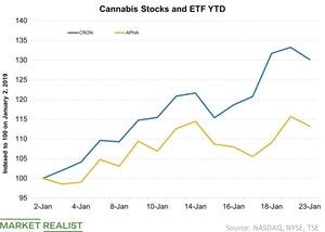 uploads///Cannabis Stocks and ETF YTD