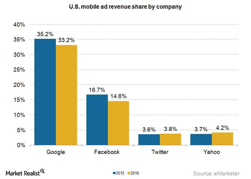 uploads///Mobile ad revenue share