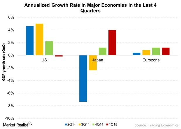 uploads///Annualized Growth Rate in Major Economies in the Last  Quarterss