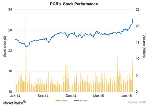 uploads/2015/07/Stock-performance21.png