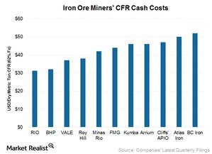 uploads/2015/10/CFR-cash-costs1.png