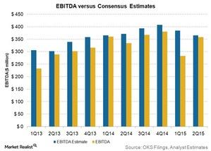 uploads/2015/08/ebitda-vs-consensus-estimates31.jpg