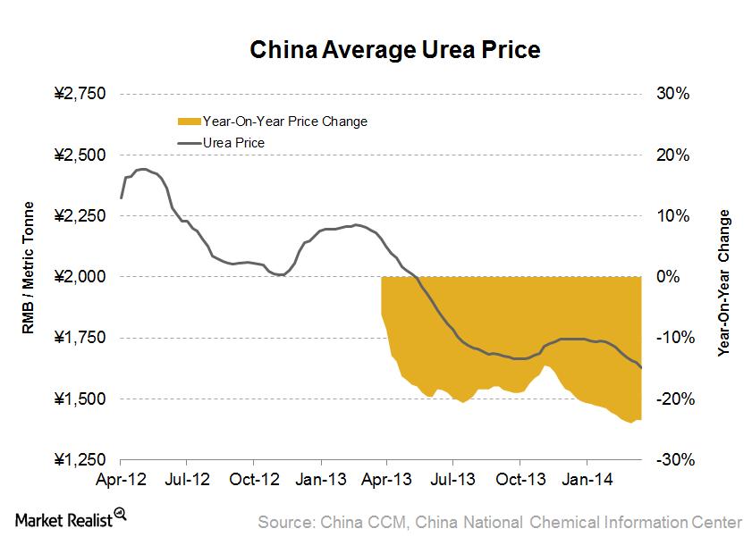uploads///China Average Urea Price