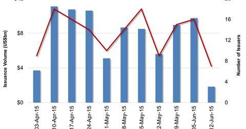 uploads/2015/06/US-High-Yield-Bond-Market-Issuance31.jpg