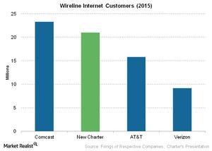 uploads///Telecom Wireline Internet Customers