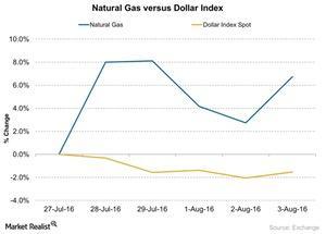 uploads/2016/08/Natural-Gas-versus-Dollar-Index-2016-08-04-1.jpg