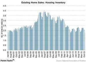 uploads/2016/01/housing-inventory2.jpg