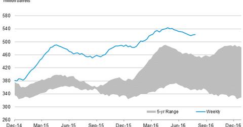 uploads/2016/08/us-crude-oil-stocks-3-1.png