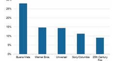 uploads///studio market share box office mojo