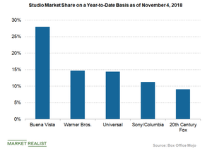 uploads/2018/11/studio-market-share-box-office-mojo-1.png