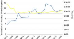 uploads///Dividend short interest Q
