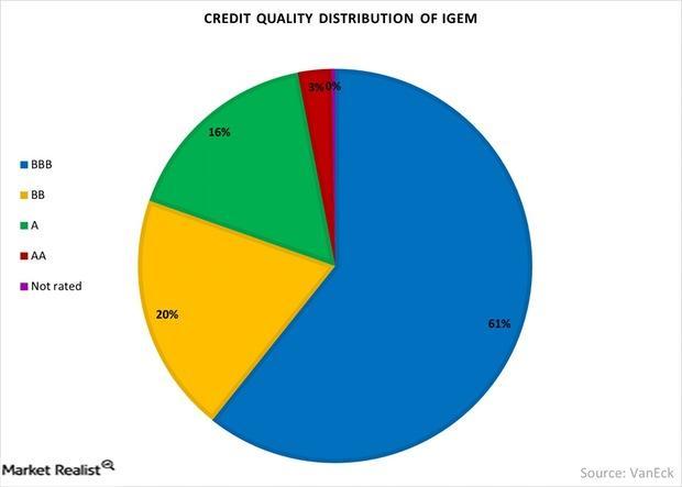 uploads///Credit Quality Distribution Of IGEM
