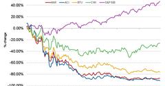 uploads/// Year Stock Return Competitors