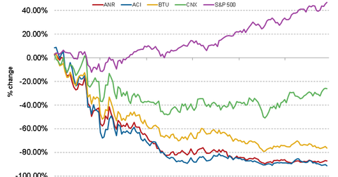 uploads/2014/03/3-Year-Stock-Return-Competitors.png