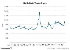uploads/2015/06/Baltic-Tanker-Index1.jpg