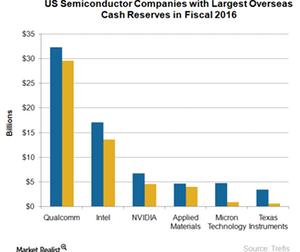 uploads/2017/12/A3_Semiconductors_semi-companies-overseas-cash-reserves-1.png