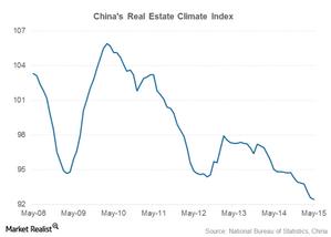 uploads///part  real estate climate index