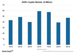 uploads/2016/11/Capital-Markets-1.png