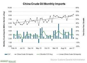 uploads///Oil imports China_New Logo