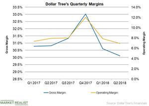 uploads/2018/11/DLTR-Margins-1.png