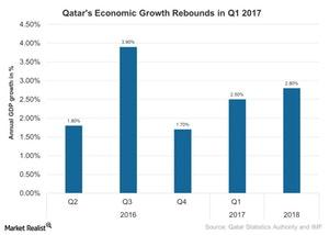 uploads///Qatars Economic Growth Rebounds in Q