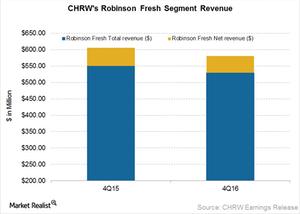 uploads/2017/02/CHRW-Robinson-Fresh-1.png