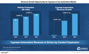 uploads/2017/04/A2_Semiconductors_CY_Automotive-Opportunity-1.png