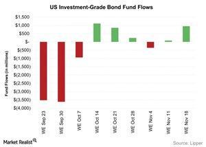 uploads/2015/11/US-Investment-Grade-Bond-Fund-Flows-2015-11-241.jpg
